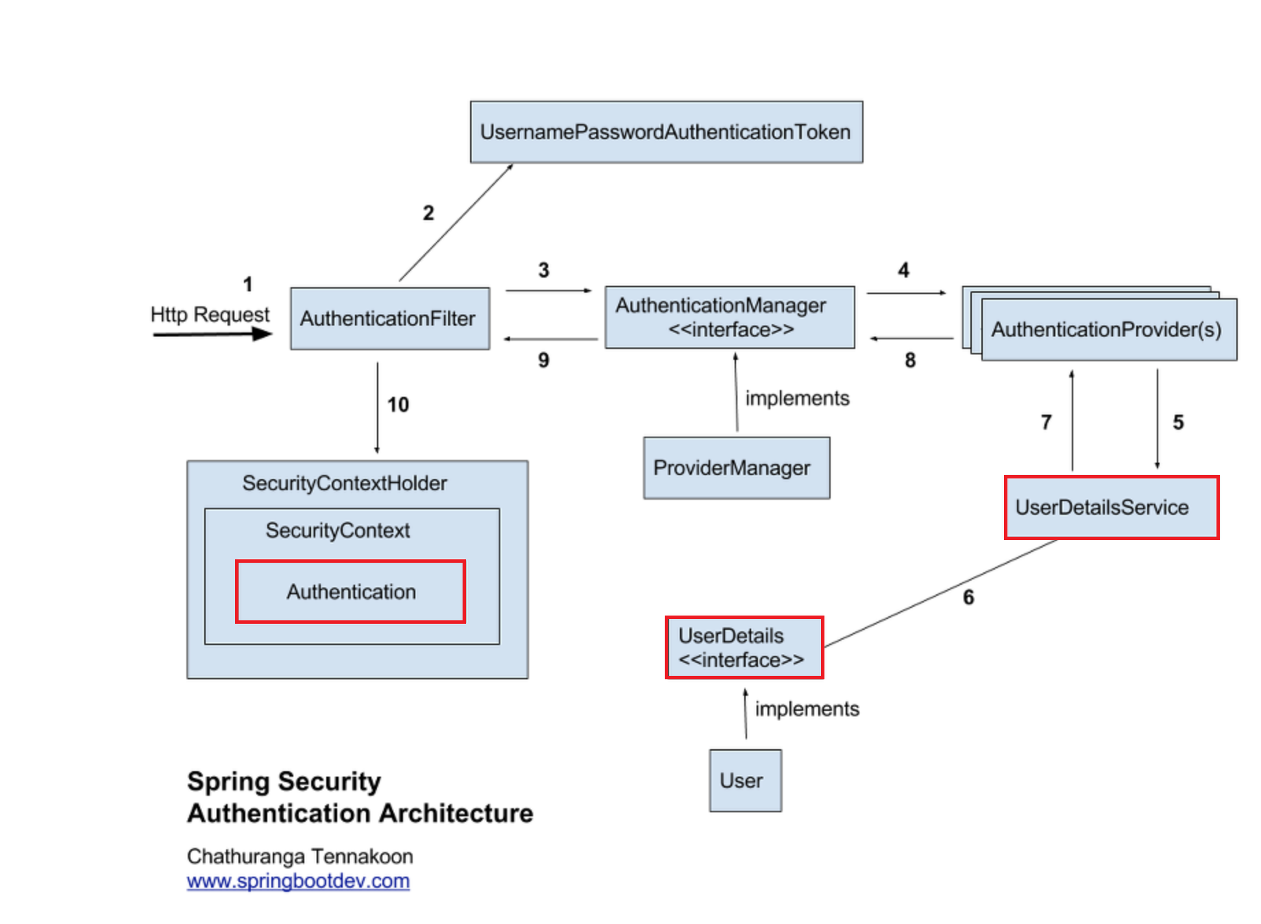 Spring Security Authentication Architecture